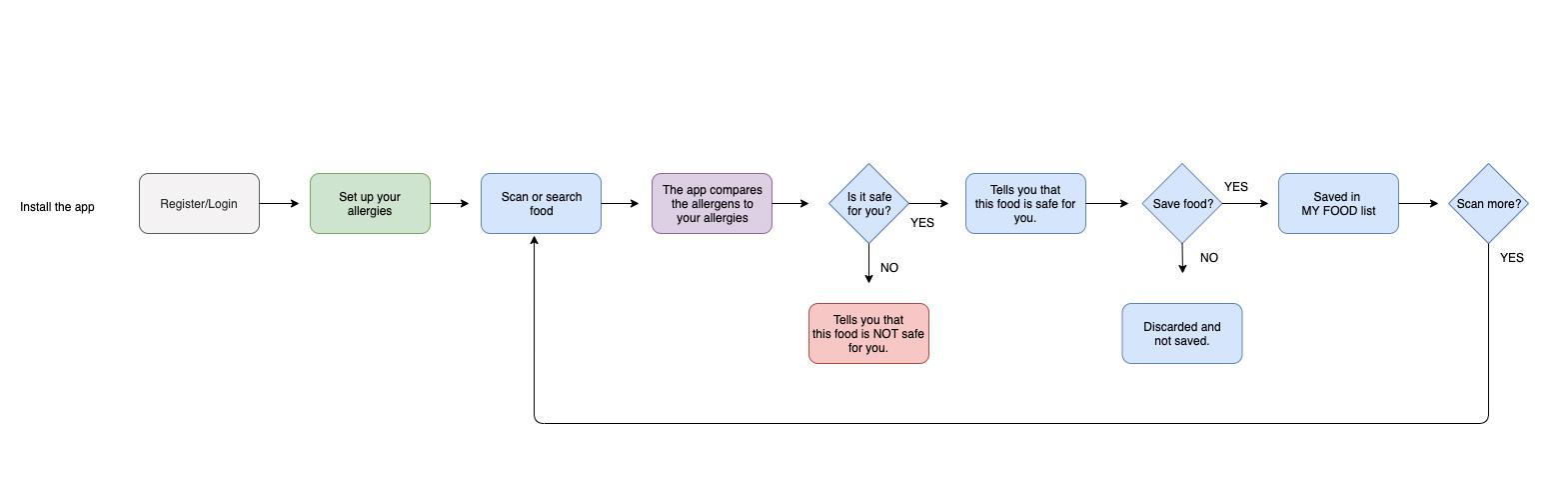 IOS UI Design user flow