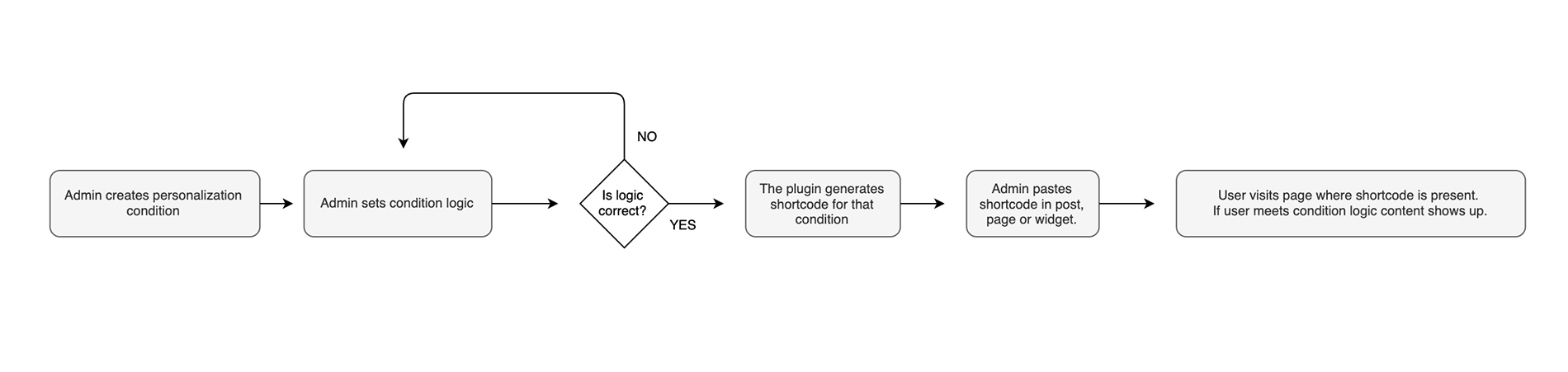 personalization condition user flow